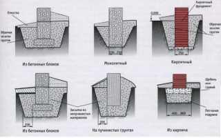 Ленточный фундамент: типы и особенности