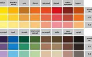 Краска для кухни какую выбрать