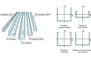 Установка профилей под гипсокартон: пошаговая инструкция