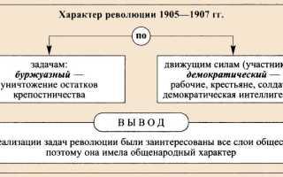 События 1905 г. Основные события первой русской революции