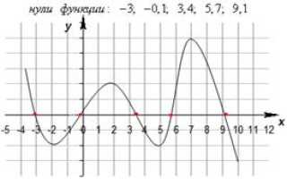 Нечетная функция. Основные свойства функции: четность, нечетность, периодичность, ограниченность