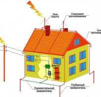 Внутренняя молниезащита дома