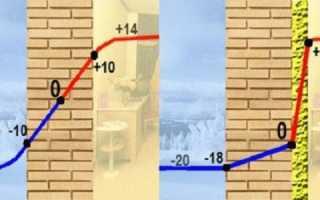 Выбор утеплителя для дачи и укладка теплоизоляционного материала на стены внутри дома