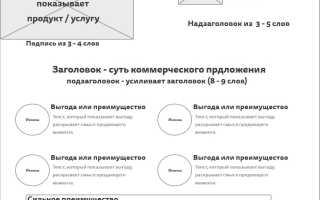 Горячее коммерческое предложение образец. Примеры коммерческих предложений: образцы для продажи услуг и поставки товаров