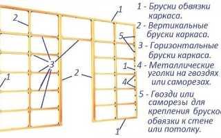 Как выполняется облицовка стен гипсокартоном?