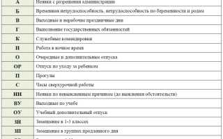Что означает в табеле ож. Табель учета рабочего времени: условные обозначения, коды и сокращения