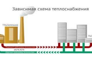 Отопительные батареи радиаторы как выбрать