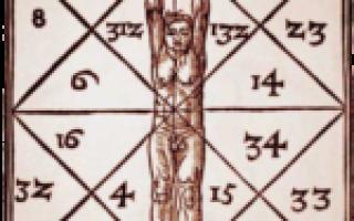 Нумерология матрица пифагора расчет. Квадрат Пифагора: как рассчитать психоматрицу по дате рождения