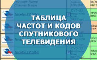 Спутники телевизионного вещания список. Спутниковые тв каналы